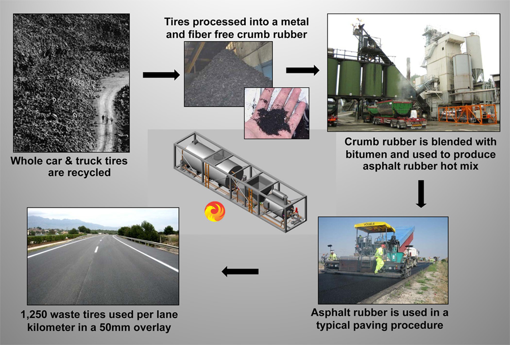 The Rubberized Asphalt Paving Process