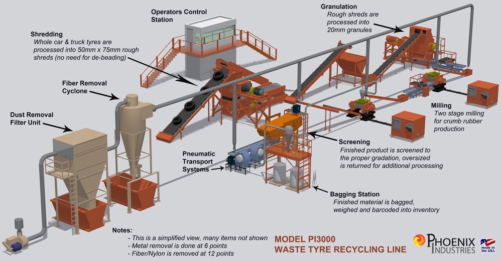 Tire Recycling Plant Layout